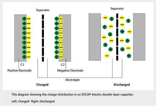 difference between capacitor and supercapacitor pdf