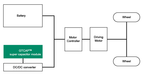 Super Capacitor Module 48V Applied in Hybrid Electric Vehicle