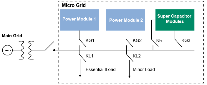 Super Capacitor Modules For Smart Grid and Micro Grid